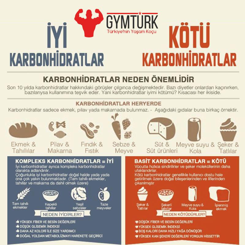 İyi ve Kötü Karbonhidratlar